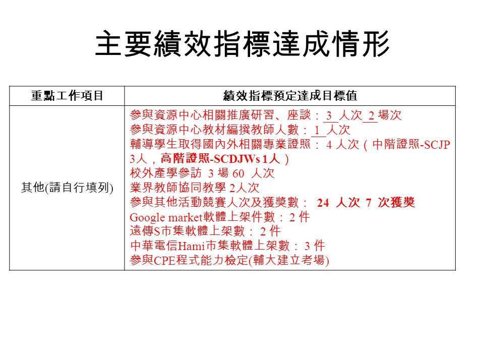 重點工作項目績效指標預定達成目標值 其他 ( 請自行填列 ) 參與資源中心相關推廣研習、座談: 3 人次 2 場次 參與資源中心教材編撰教師人數: 1 人次 輔導學生取得國內外相關專業證照: 4 人次(中階證照 -SCJP 3 人,高階證照 -SCDJWs 1 人) 校外產學參訪 3 場 60 人次 業界教師協同教學 2 人次 參與其他活動競賽人次及獲獎數: 24 人次 7 次獲獎 Google market 軟體上架件數: 2 件 遠傳 S 市集軟體上架數: 2 件 中華電信 Hami 市集軟體上架數: 3 件 參與 CPE 程式能力檢定 ( 輔大建立考場 ) 主要績效指標達成情形