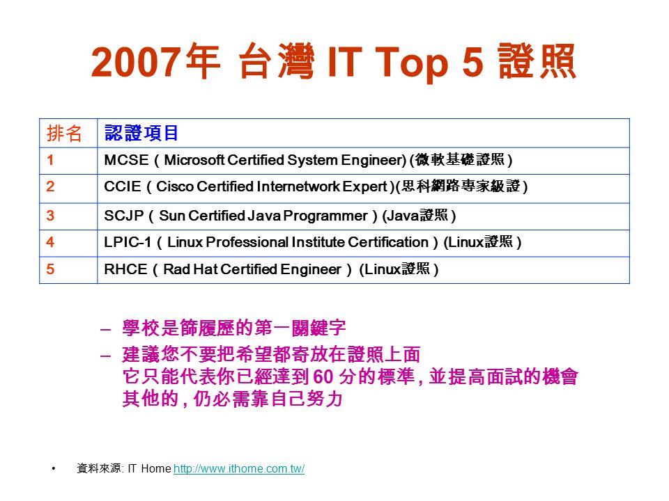 2007 年 台灣 IT Top 5 證照 資料來源 : IT Home http://www.ithome.com.tw/http://www.ithome.com.tw/ 排名認證項目 1 MCSE ( Microsoft Certified System Engineer) ( 微軟基礎證照 ) 2 CCIE ( Cisco Certified Internetwork Expert )( 思科網路專家級證 ) 3 SCJP ( Sun Certified Java Programmer ) (Java 證照 ) 4 LPIC-1 ( Linux Professional Institute Certification ) (Linux 證照 ) 5 RHCE ( Rad Hat Certified Engineer ) (Linux 證照 ) – 學校是篩履歷的第一關鍵字 – 建議您不要把希望都寄放在證照上面 它只能代表你已經達到 60 分的標準, 並提高面試的機會 其他的, 仍必需靠自己努力