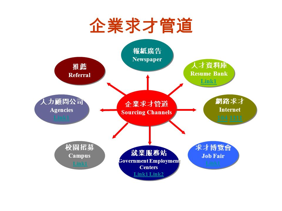企業求才管道 就業服務站 Government Employment Centers Link1 Link2 Link1 Link2 就業服務站 Government Employment Centers Link1 Link2 Link1 Link2 人力顧問公司 Agencies Link1 Link1 人力顧問公司 Agencies Link1 Link1 企業求才管道 Sourcing Channels 企業求才管道 Sourcing Channels 推薦 Referral 推薦 Referral 校園招募 Campus Link1 Link1 校園招募 Campus Link1 Link1 報紙廣告 Newspaper 報紙廣告 Newspaper 人才資料庫 Resume Bank Link1 Link1 人才資料庫 Resume Bank Link1 Link1 求才博覽會 Job Fair Link1 Link1 求才博覽會 Job Fair Link1 Link1 網路求才 Internet 104104 11111111 網路求才 Internet 104104 11111111