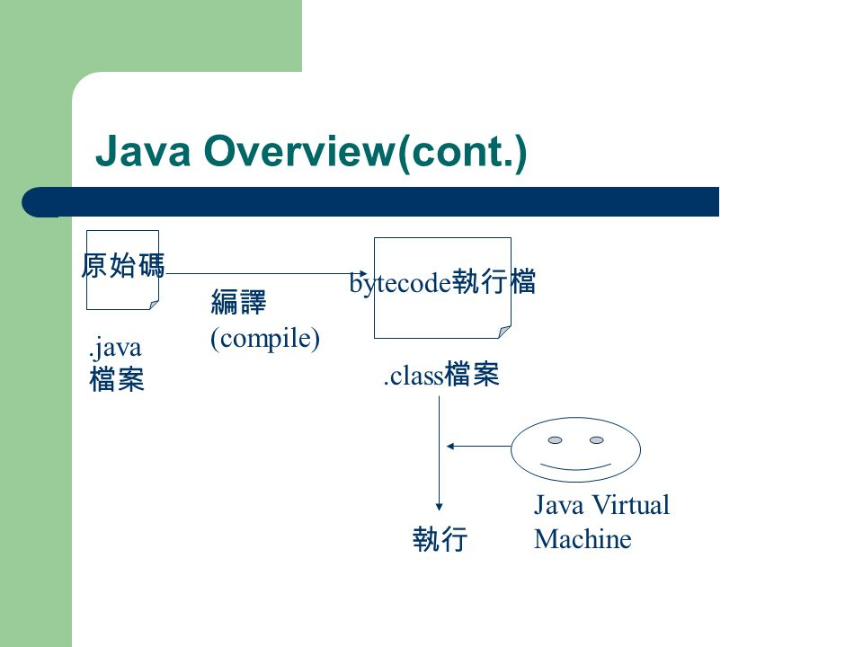 Java Overview(cont.) 原始碼.java 檔案 編譯 (compile) bytecode 執行檔.class 檔案 執行 Java Virtual Machine