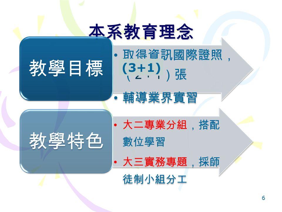 本系教育理念 取得資訊國際證照, ( 2 + 1 )張 輔導業界實習 教學目標 大二專業分組,搭配 數位學習 大三實務專題,採師 徒制小組分工 教學特色 6 (3+1)