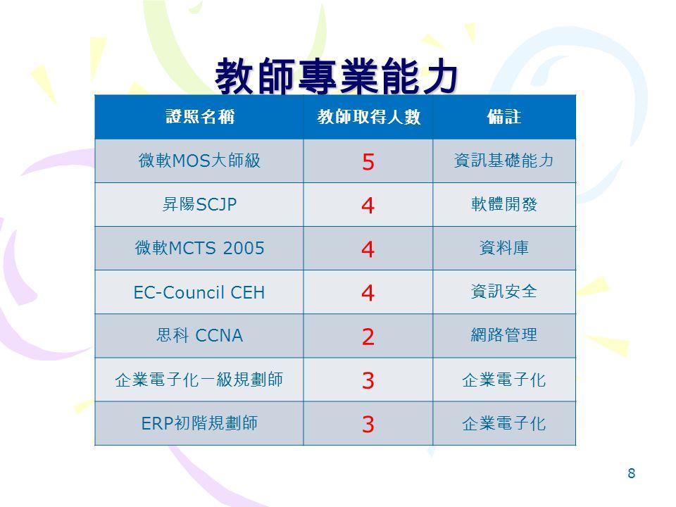 教師專業能力 8 證照名稱教師取得人數備註 微軟 MOS 大師級 5 資訊基礎能力 昇陽 SCJP 4 軟體開發 微軟 MCTS 2005 4 資料庫 EC-Council CEH 4 資訊安全 思科 CCNA 2 網路管理 企業電子化一級規劃師 3 企業電子化 ERP 初階規劃師 3 企業電子化