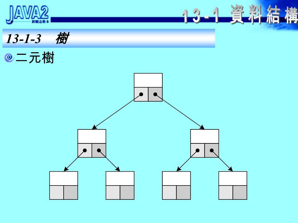 13-1-3 樹 樹的優點是有「排序」的功能,缺點和鏈結串列一 樣,節點資料的存取都比較慢。 實體可以做為二元樹的節點的類別 class TreeNode { Object data; TreeNode left; TreeNode right; }