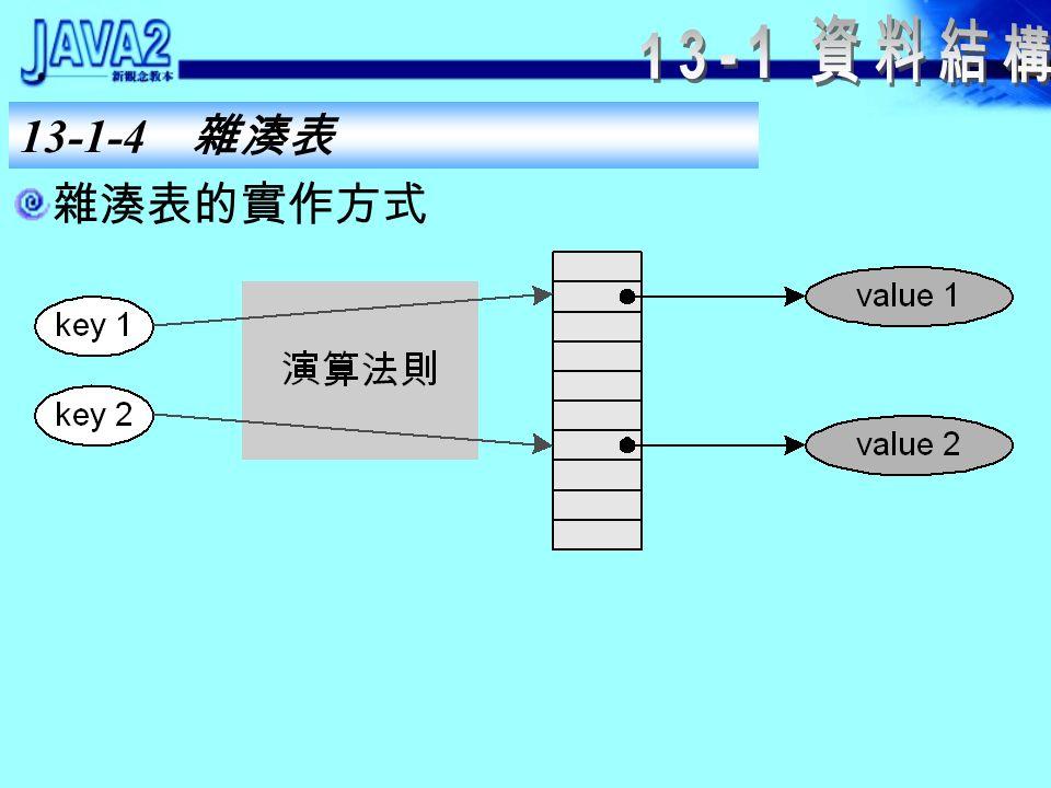 13-1-4 雜湊表 雜湊表的特點: 存取資料的速度快。 較浪費記憶體空間。 雜湊表( hash table )的資料是以「鍵值對」 ( key value paired )的形式存在。 加入一個元素時必須同時給予一個 key 和一個 value ,透過 key 就可以取得 value 。