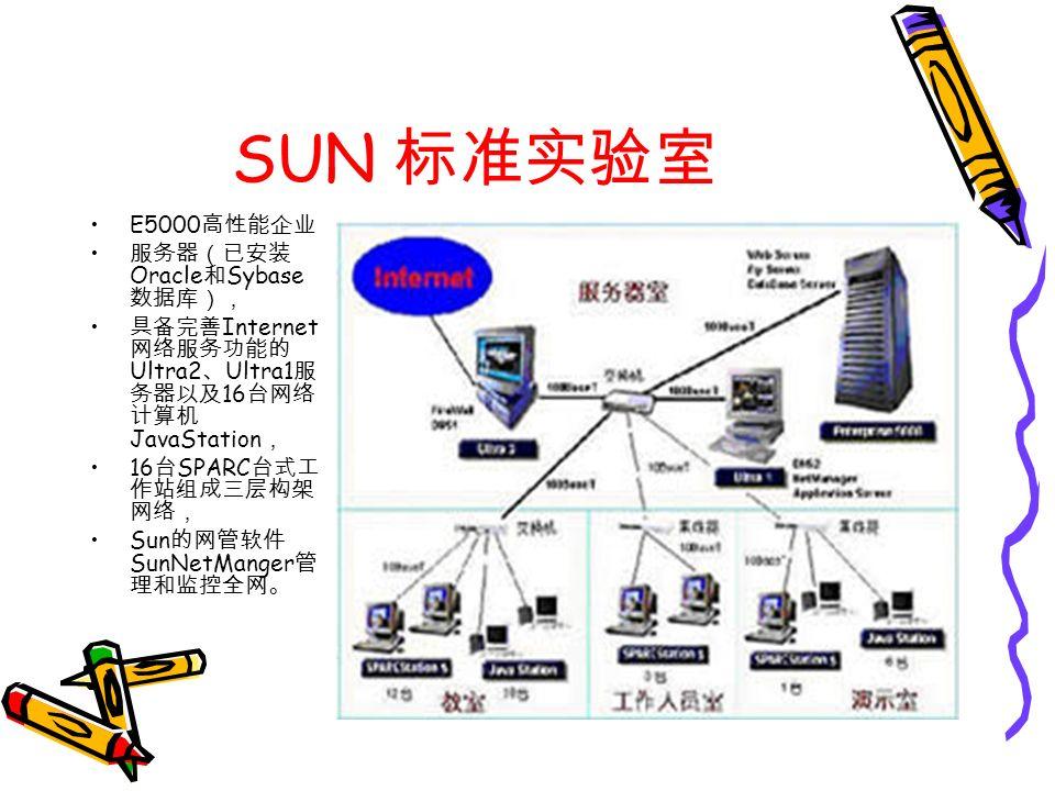 SUN 标准实验室 E5000 高性能企业 服务器(已安装 Oracle 和 Sybase 数据库), 具备完善 Internet 网络服务功能的 Ultra2 、 Ultra1 服 务器以及 16 台网络 计算机 JavaStation , 16 台 SPARC 台式工 作站组成三层构架 网络, Sun 的网管软件 SunNetManger 管 理和监控全网。