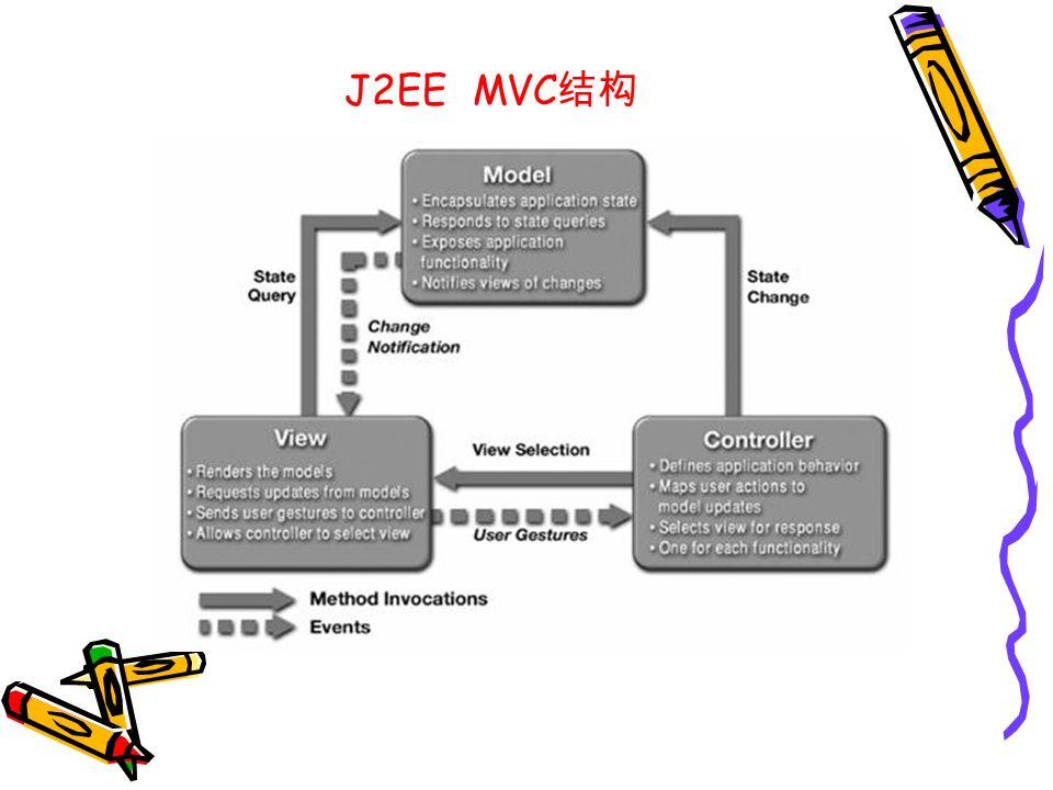 J2EE MVC 结构