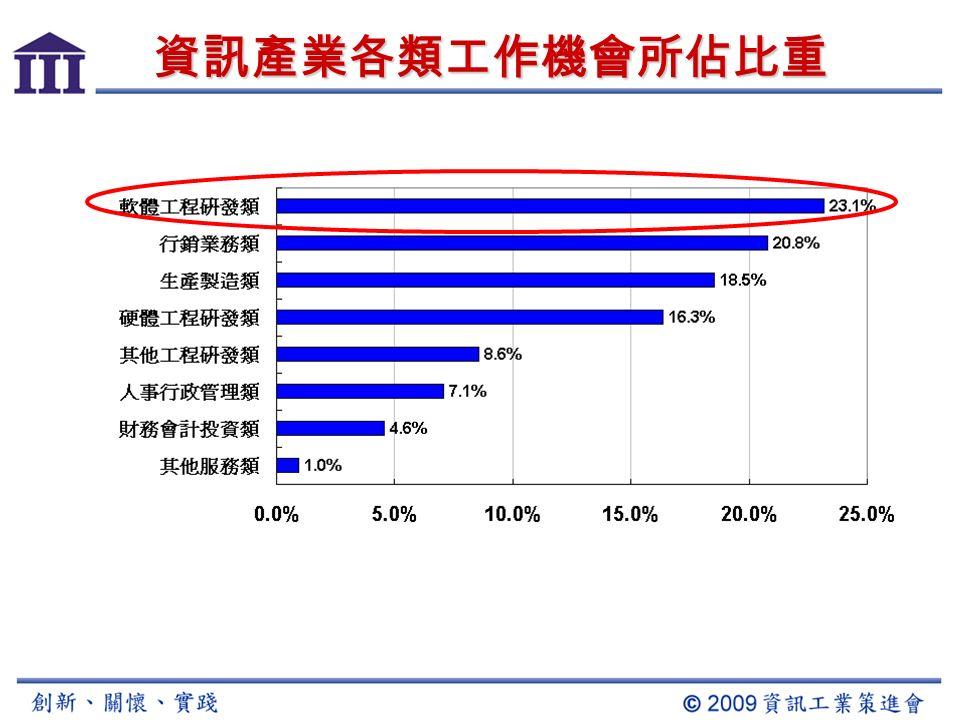 資料來源 :104 人力銀行 八大產業就業供需圖