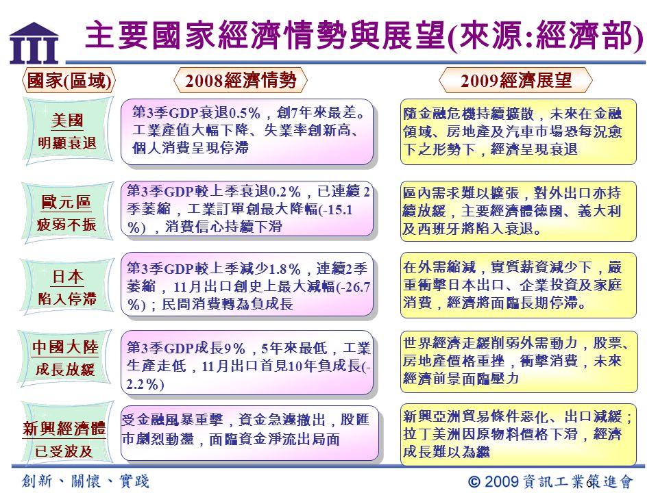 外在環境現況 整體經濟情勢 台灣經濟現況 單一產業特定需求 ……… 那一項與你息息相關, 台積賺不賺錢、 104 上 有無工作需求 ……