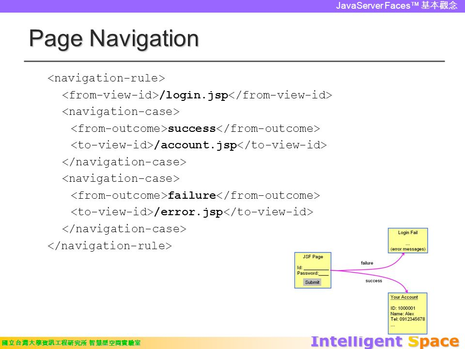 Intelligent Space 國立台灣大學資訊工程研究所 智慧型空間實驗室 JavaServer Faces™ 基本觀念 Page Navigation /login.jsp success /account.jsp failure /error.jsp