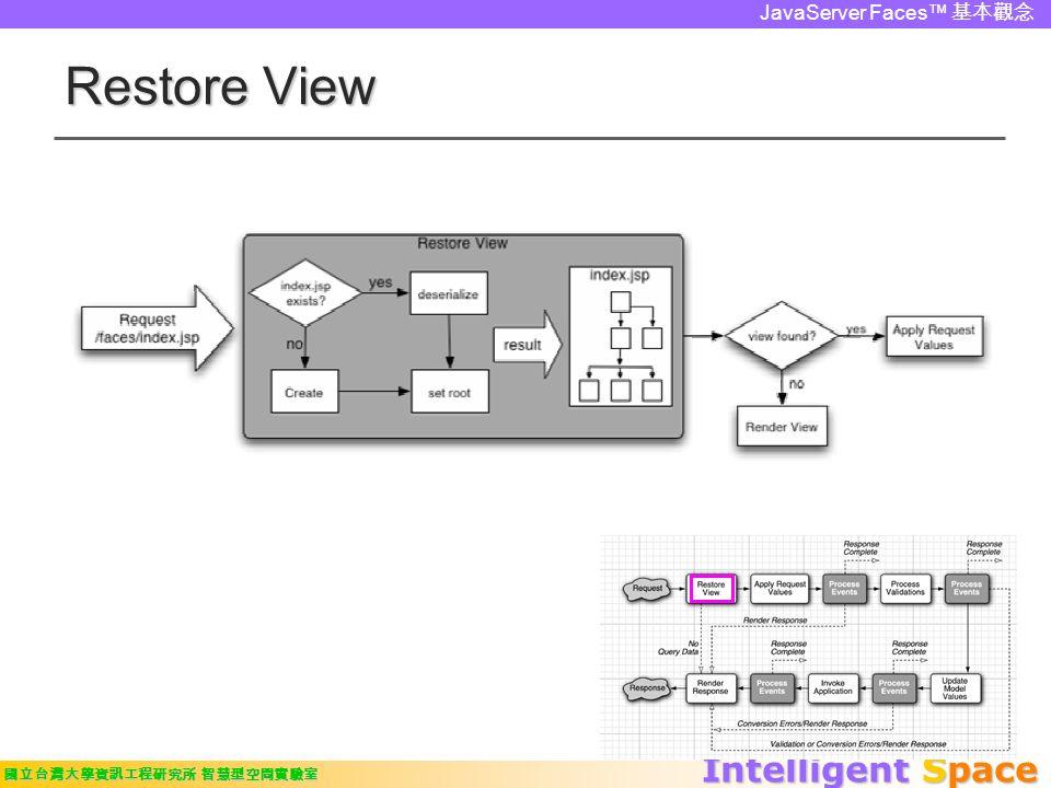 Intelligent Space 國立台灣大學資訊工程研究所 智慧型空間實驗室 JavaServer Faces™ 基本觀念 Restore View