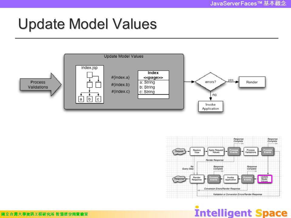 Intelligent Space 國立台灣大學資訊工程研究所 智慧型空間實驗室 JavaServer Faces™ 基本觀念 Update Model Values