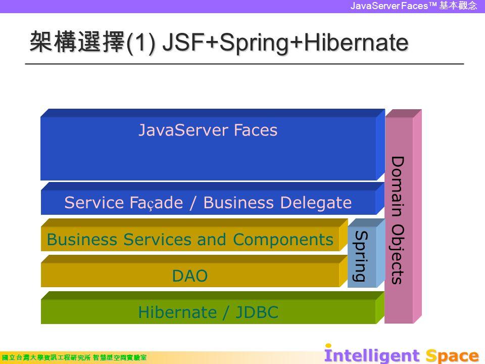 Intelligent Space 國立台灣大學資訊工程研究所 智慧型空間實驗室 JavaServer Faces™ 基本觀念 架構選擇 (1) JSF+Spring+Hibernate Domain Objects JSP / JSTL Struts Action / View Helper Service Fa ç ade / Business Delegate Business Services and Components DAO Hibernate / JDBC Struts Spring JavaServer Faces