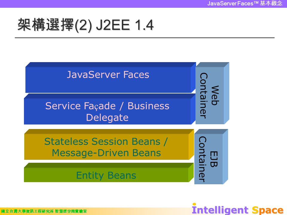 Intelligent Space 國立台灣大學資訊工程研究所 智慧型空間實驗室 JavaServer Faces™ 基本觀念 架構選擇 (2) J2EE 1.4 Service Fa ç ade / Business Delegate Stateless Session Beans / Message-Driven Beans Entity Beans EJB Container JavaServer Faces Web Container