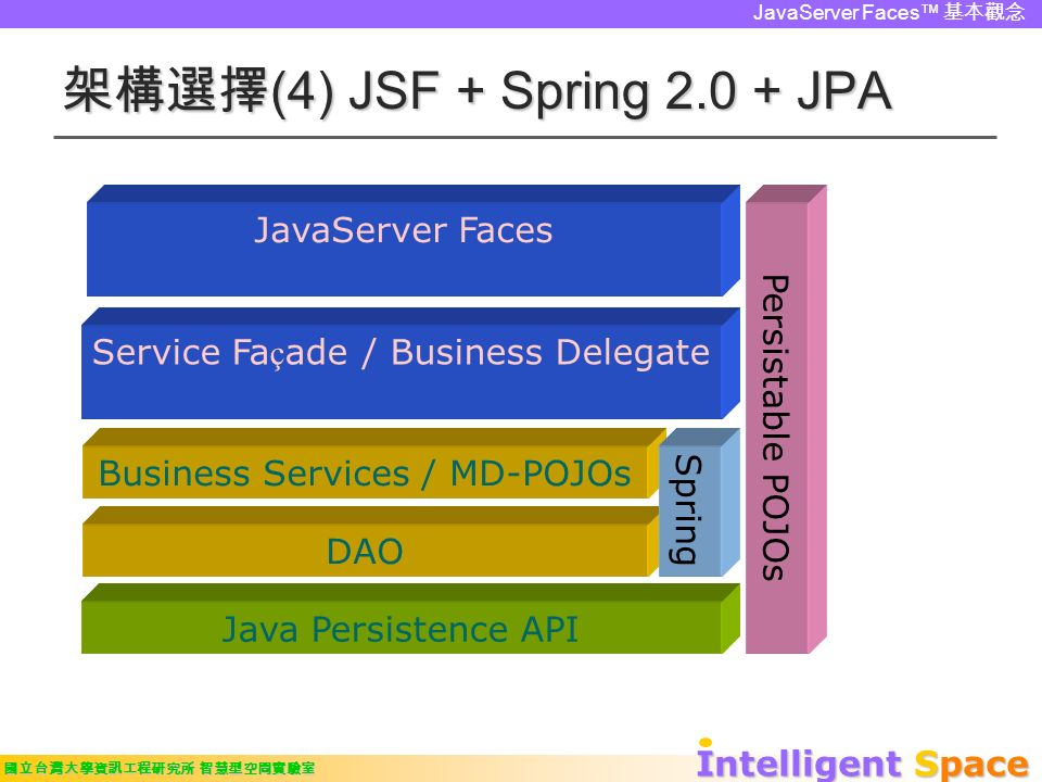 Intelligent Space 國立台灣大學資訊工程研究所 智慧型空間實驗室 JavaServer Faces™ 基本觀念 架構選擇 (4) JSF + Spring 2.0 + JPA Persistable POJOs Service Fa ç ade / Business Delegate Java Persistence API JavaServer Faces Business Services / MD-POJOs DAO Spring
