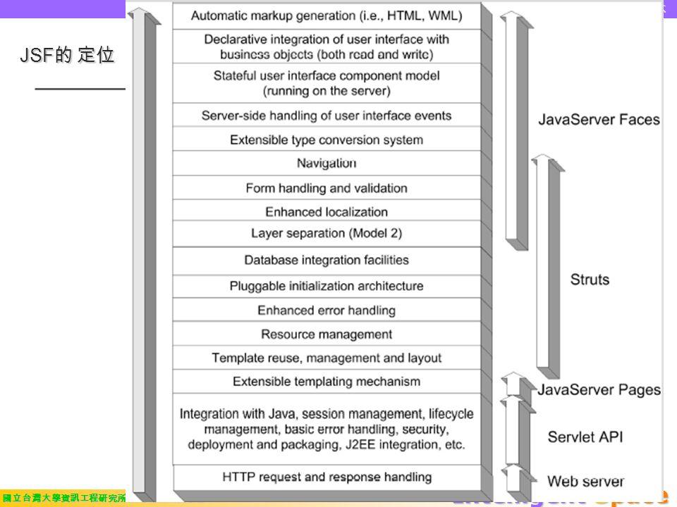 Intelligent Space 國立台灣大學資訊工程研究所 智慧型空間實驗室 JavaServer Faces™ 基本觀念 JSF 的 定位