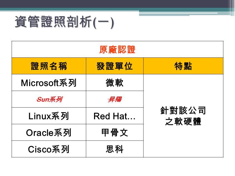 資管證照剖析 ( 一 ) 原廠認證 證照名稱發證單位特點 Microsoft 系列微軟 針對該公司 之軟硬體 Sun 系列昇陽 Linux 系列 Red Hat… Oracle 系列甲骨文 Cisco 系列思科