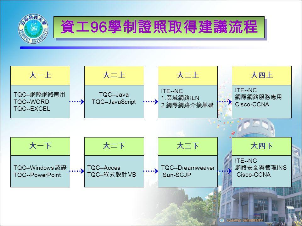 資工 96 學制證照取得建議流程 大一上 TQC– 網際網路應用 TQC--WORD TQC--EXCEL 大一下 TQC–Windows 認證 TQC--PowerPoint 大二上 TQC--Java TQC–JavaScript 大二下 TQC--Acces TQC– 程式設計 VB 大三上 ITE--NC 1.