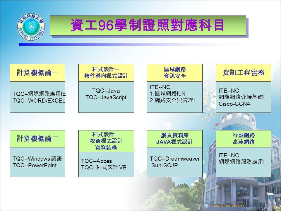 資工 96 學制證照對應科目 計算機概論一 TQC– 網際網路應用 IE TQC--WORD/EXCEL 計算機概論二 TQC–Windows 認證 TQC--PowerPoint 程式設計一 物件導向程式設計 TQC--Java TQC–JavaScript 程式設計二 視窗程式設計 資料結構 TQC--Acces TQC– 程式設計 VB 區域網路 資訊安全 ITE--NC 1.