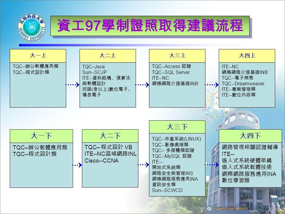 資工 97 學制證照取得建議流程 大一上 TQC– 辦公軟體應用類 TQC-- 程式設計類 大一下 TQC– 辦公軟體應用類 TQC-- 程式設計類 大二上 TQC–Java Sun--SCJP ITE-- 資料結構、演算法 與軟體設計 丙級 ( 含以上 ) 數位電子、 儀表電子 大二下 TQC– 程式設計 VB ITE--NC 區域網路 INL Cisco--CCNA 大三上 TQC--Access 認證 TQC--SQL Server ITE--NC 網際網路介接基礎 INB 大三下 TQC-- 作業系統 (LINUX) TQC-- 影像處理類 TQC– 多媒體類認證 TQC--MySQL 認證 ITE-- 開放式系統類 網路安全與管理 INS 網際網路服務應用 INA 資訊安全類 Sun--SCWCD 大四上 ITE--NC 網際網路介接基礎 INB TQC-- 電子商務 TQC--Dreamweaver ITE-- 專案管理類 ITE-- 數位內容類 大四下 網路管理相關認證輔導 ITE-- 嵌入式系統硬體架構 嵌入式系統軟體技術 網際網路服務應用 INA 數位學習類