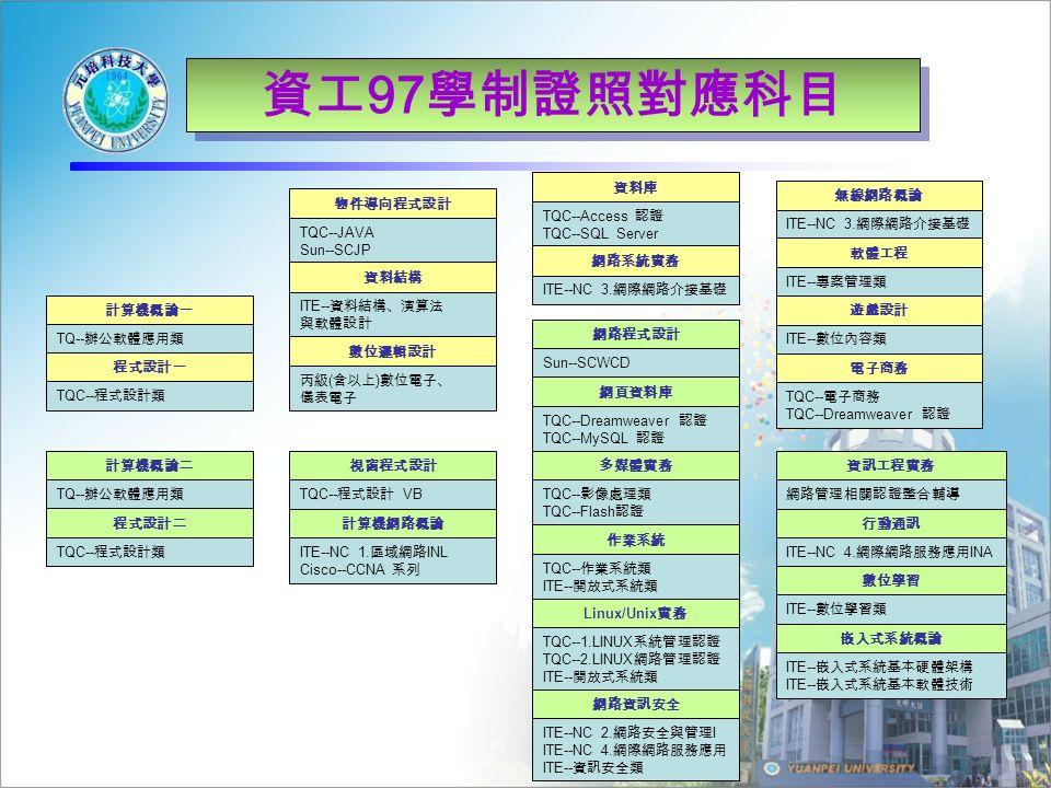 資工 97 學制證照對應科目 計算機概論一 TQ-- 辦公軟體應用類 程式設計一 TQC-- 程式設計類 計算機概論二 TQ-- 辦公軟體應用類 程式設計二 TQC-- 程式設計類 物件導向程式設計 TQC--JAVA Sun--SCJP 資料結構 ITE-- 資料結構、演算法 與軟體設計 數位邏輯設計 丙級 ( 含以上 ) 數位電子、 儀表電子 視窗程式設計 TQC-- 程式設計 VB 計算機網路概論 ITE--NC 1.