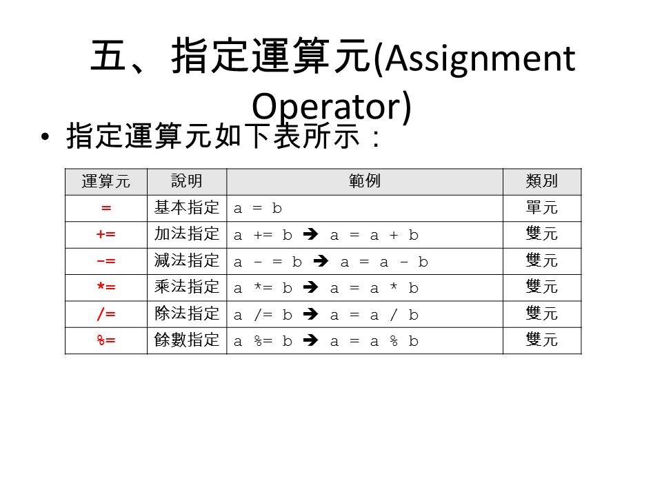 五、指定運算元 (Assignment Operator) 指定運算元如下表所示: 運算元說明範例類別 = 基本指定 a = b 單元 += 加法指定 a += b  a = a + b 雙元 -= 減法指定 a - = b  a = a - b 雙元 *= 乘法指定 a *= b  a = a * b 雙元 /= 除法指定 a /= b  a = a / b 雙元 %= 餘數指定 a %= b  a = a % b 雙元