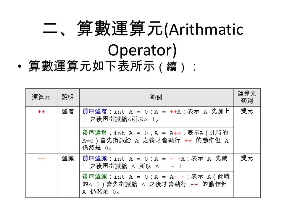 二、算數運算元 (Arithmatic Operator) 算數運算元如下表所示 (續) : 運算元說明範例 運算元 類別 ++ 遞增前序遞增: int A = 0 ; A = ++A ;表示 A 先加上 1 之後再指派給 A 所以 A=1 。 雙元 後序遞增: int A = 0 ; A = A++ ;表示 A (此時的 A=0 )會先指派給 A 之後才會執行 ++ 的動作但 A 仍然是 0 。 -- 遞減前序遞減: int A = 0 ; A = - -A ;表示 A 先減 1 之後再指派給 A 所以 A = - 1 雙元 後序遞減: int A = 0 ; A = A- - ;表示 A (此時 的 A=0 )會先指派給 A 之後才會執行 -- 的動作但 A 仍然是 0 。