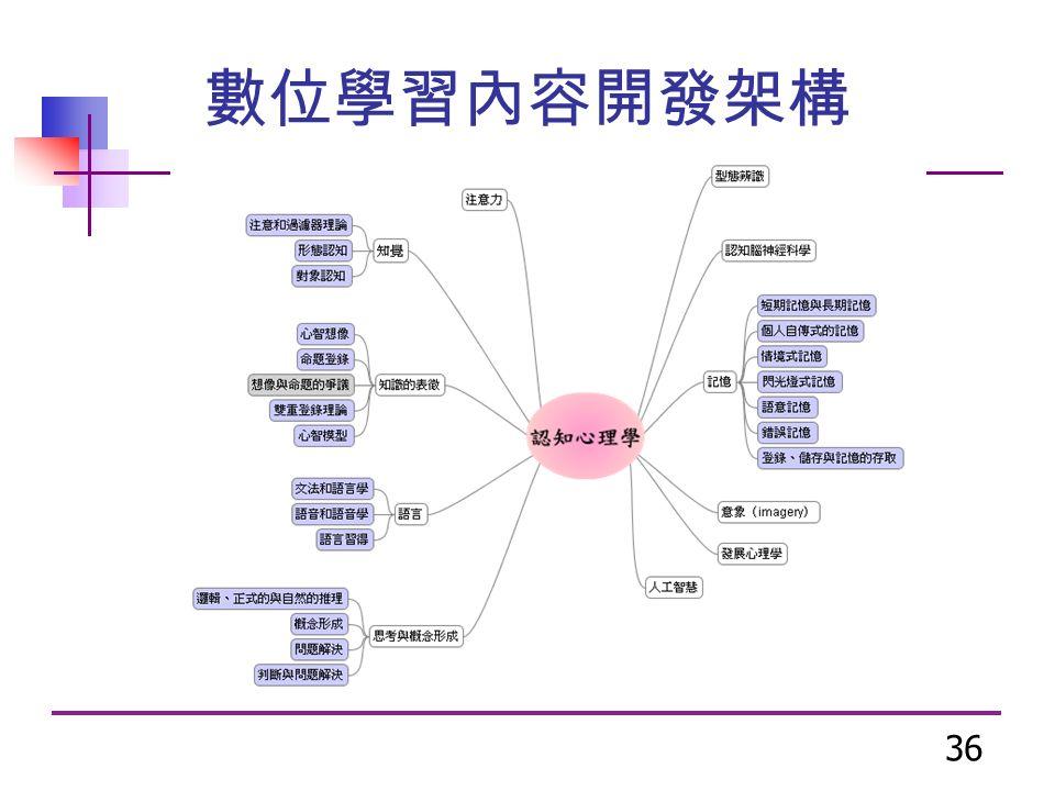 36 數位學習內容開發架構