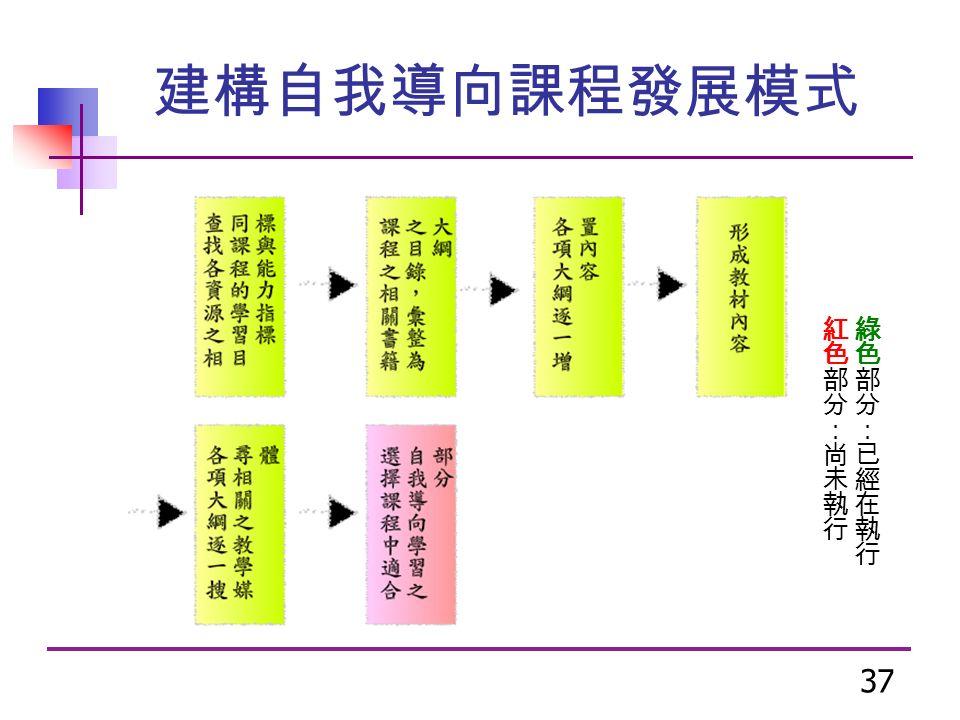 37 建構自我導向課程發展模式