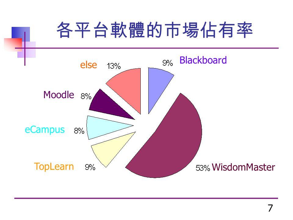 7 各平台軟體的市場佔有率 Blackboard WisdomMaster TopLearn eCampus Moodle else