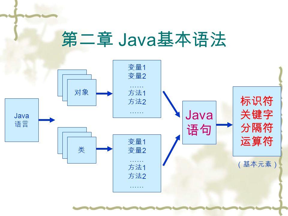 第二章 Java 基本语法 Java 语言 对象类 变量 1 变量 2 …… 方法 1 方法 2 …… 变量 1 变量 2 …… 方法 1 方法 2 …… Java 语句 标识符 关键字 分隔符 运算符 (基本元素)