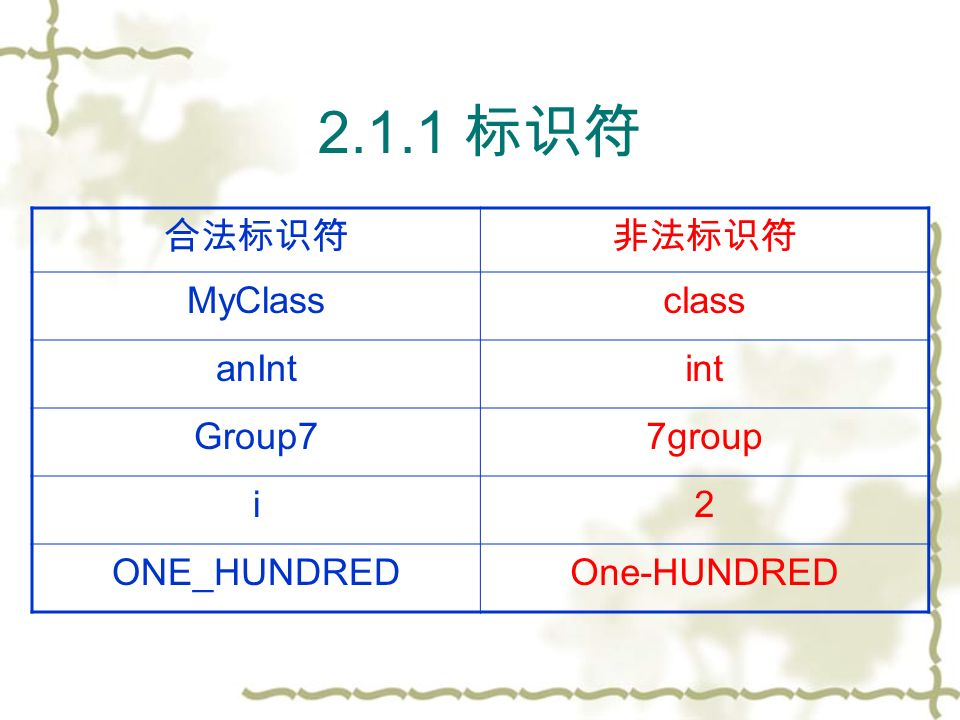 2.1.1 标识符 合法标识符非法标识符 MyClassclass anIntint Group77group i2 ONE_HUNDREDOne-HUNDRED
