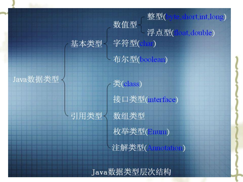 数据类型的层次