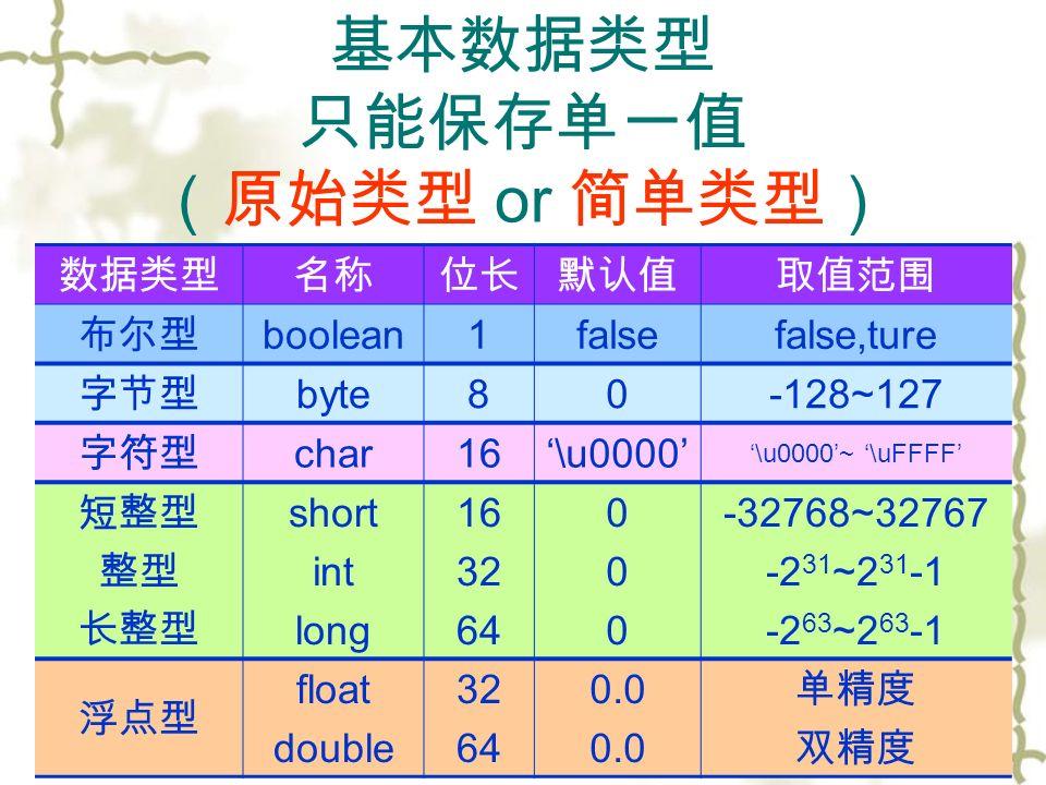 基本数据类型 只能保存单一值 (原始类型 or 简单类型) 数据类型名称位长默认值取值范围 布尔型 boolean1falsefalse,ture 字节型 byte80-128~127 字符型 char16'\u0000' '\u0000'~ '\uFFFF' 短整型 整型 长整型 short int long 16 32 64 000000 -32768~32767 -2 31 ~2 31 -1 -2 63 ~2 63 -1 浮点型 float double 32 64 0.0 单精度 双精度