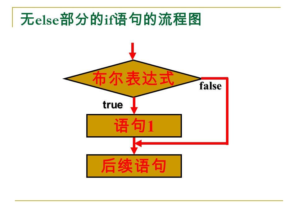 无 else 部分的 if 语句的流程图 true false 语句 1 布尔表达式 后续语句