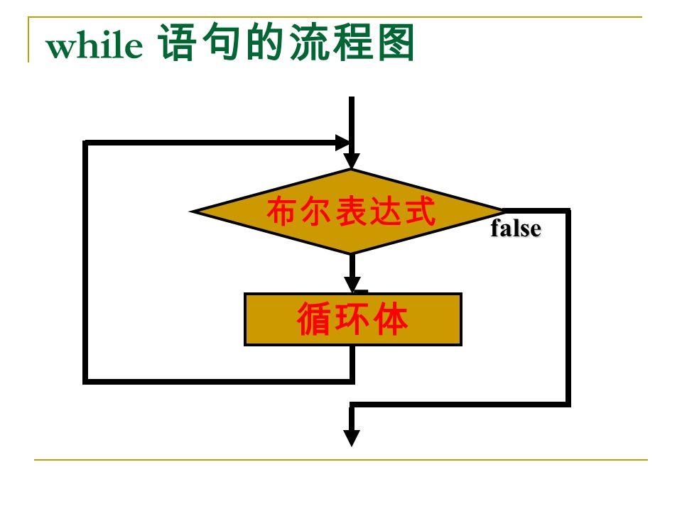 while 语句的流程图 True false 循环体 布尔表达式