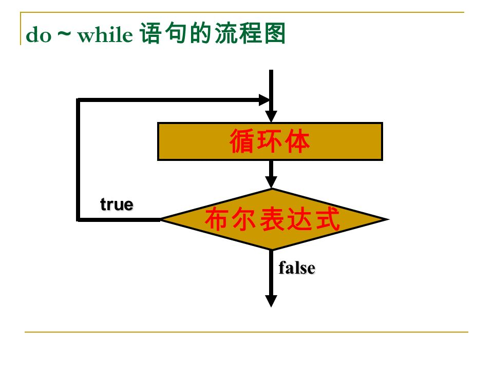 do ~ while 语句的流程图 true 循环体 布尔表达式 false