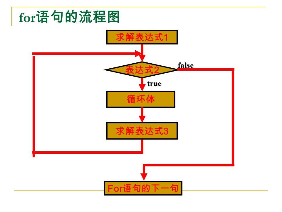 for 语句的流程图 true false 求解表达式 3 表达式 2 循环体 For 语句的下一句 求解表达式 1