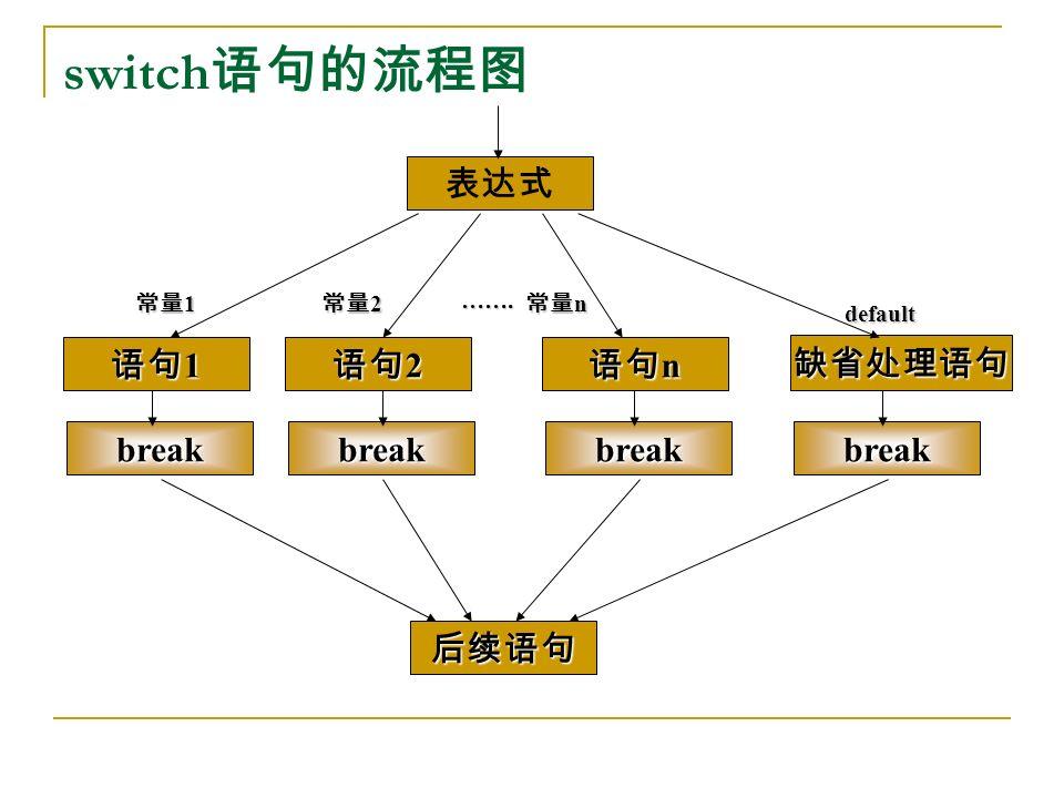 switch 语句的流程图 表达式 break 语句 1 break 语句 2 break 语句 n break 缺省处理语句 后续语句 常量 1 常量 2 常量 n default …….