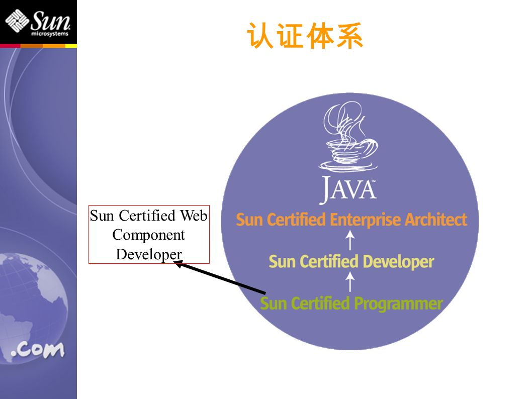 认证体系 Sun Certified Web Component Developer