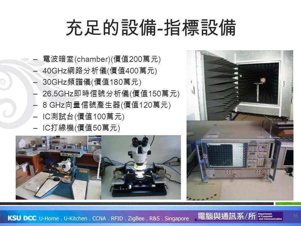 充足的設備 - 指標設備 – 電波暗室 (chamber)( 價值 200 萬元 ) –40GHz 網路分析儀 ( 價值 400 萬元 ) –30GHz 頻譜儀 ( 價值 180 萬元 ) –26.5GHz 即時信號分析儀 ( 價值 150 萬元 ) –8 GHz 向量信號產生器 ( 價值 120 萬元 ) –IC 測試台 ( 價值 100 萬元 ) –IC 打線機 ( 價值 50 萬元 ) 35
