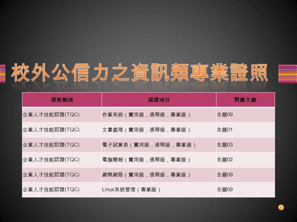 證照類別認證項目對應主題 企業人才技能認證 (TQC) 作業系統(實用級,進階級,專業級)主題 09 企業人才技能認證 (TQC) 文書處理(實用級,進階級,專業級)主題 01 企業人才技能認證 (TQC) 電子試算表(實用級,進階級,專業級)主題 03 企業人才技能認證 (TQC) 電腦簡報(實用級,進階級,專業級)主題 02 企業人才技能認證 (TQC) 網際網路(實用級,進階級,專業級)主題 09 企業人才技能認證 (TQC)Linux 系統管理(專業級)主題 09