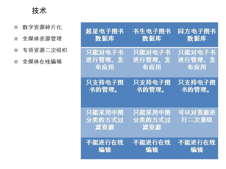 技术 数字资源碎片化 全媒体资源管理 专项资源二次组织 全媒体在线编辑 超星电子图书 数据库 书生电子图书 数据库 同方电子图书 数据库 只能对电子书 进行管理、发 布应用 只支持电子图 书的管理。 只能采用中图 分类的方式过 滤资源 可以对资源进 行二次重组 不能进行在线 编辑