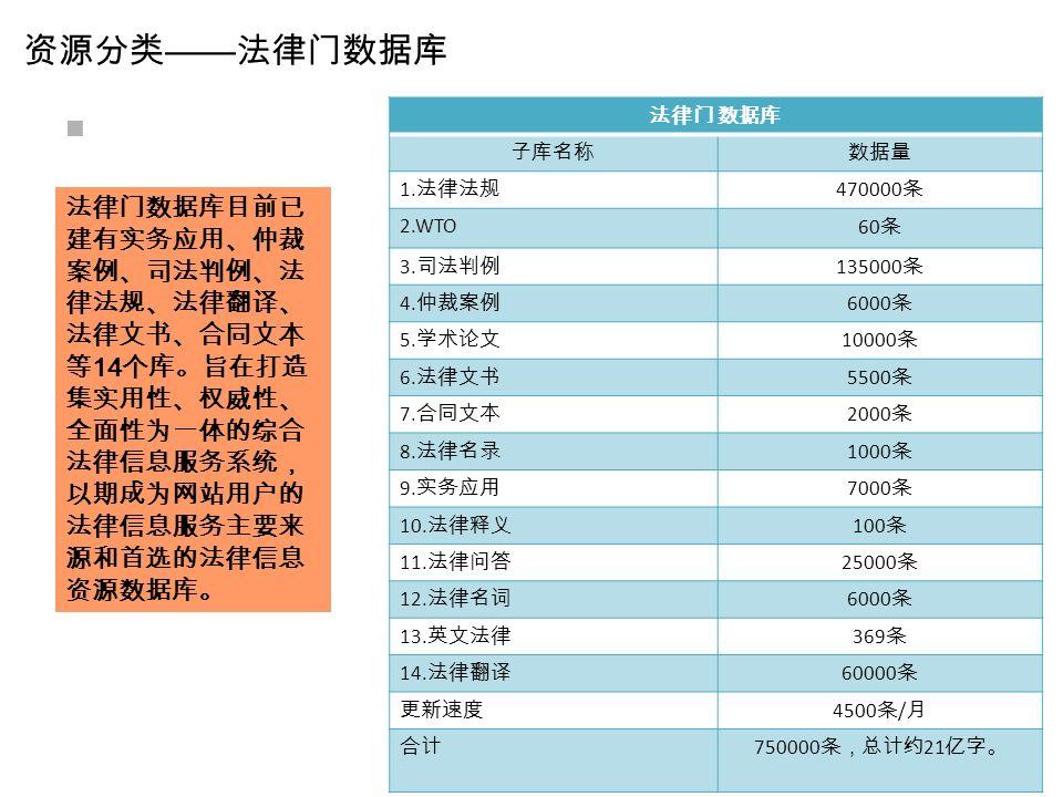 资源分类 —— 法律门数据库 法律门 数据库 子库名称数据量 1. 法律法规 470000 条 2.WTO 60 条 3.