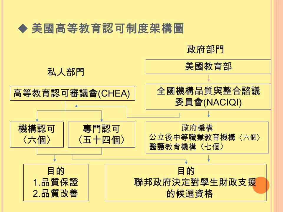  美國高等教育認可制度架構圖 私人部門 高等教育認可審議會 (CHEA) 機構認可 〈六個〉 專門認可 〈五十四個〉 目的 1.