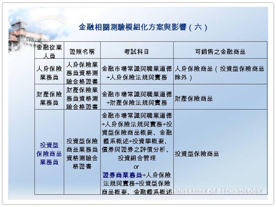 金融相關測驗模組化方案與影響(六)