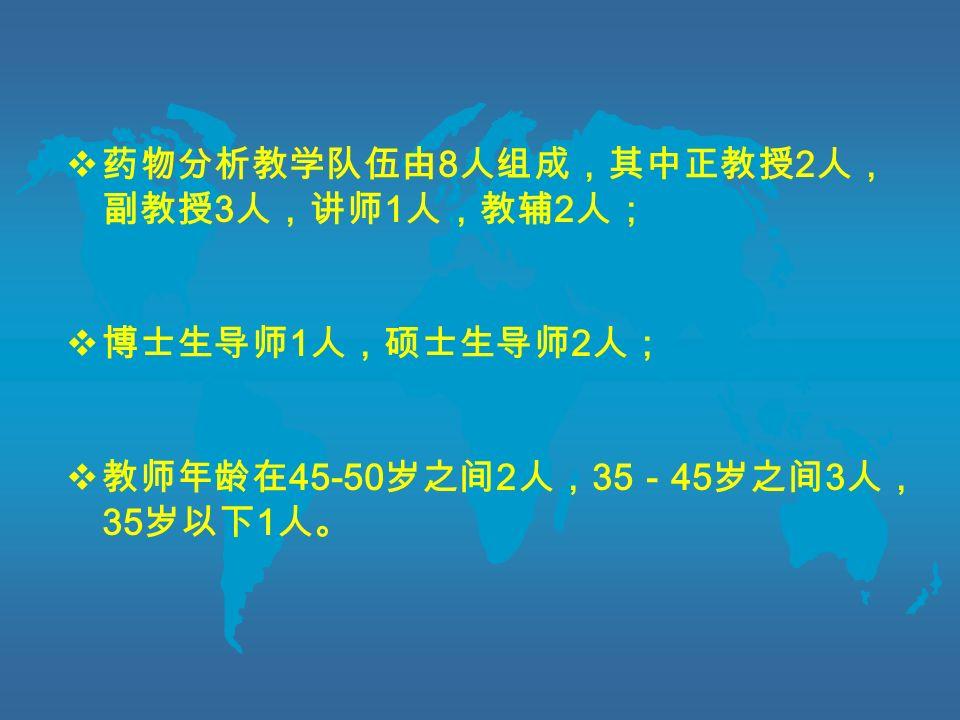  药物分析教学队伍由 8 人组成,其中正教授 2 人, 副教授 3 人,讲师 1 人,教辅 2 人;  博士生导师 1 人,硕士生导师 2 人;  教师年龄在 45-50 岁之间 2 人, 35 - 45 岁之间 3 人, 35 岁以下 1 人。