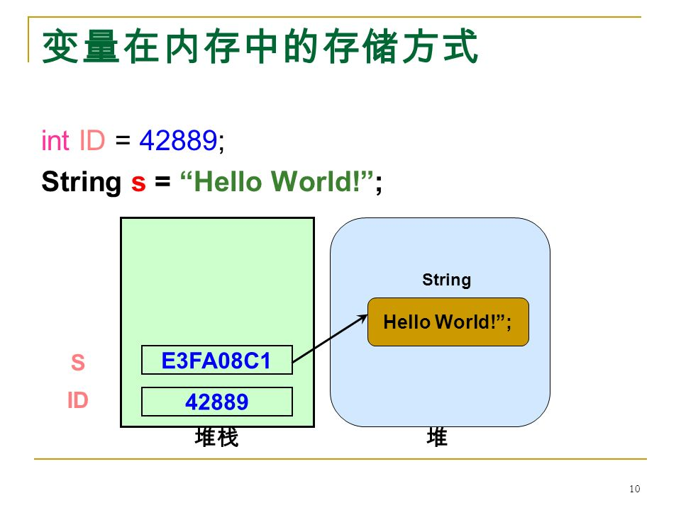 变量在内存中的存储方式 int ID = 42889; String s = Hello World! ; 42889 ID E3FA08C1 S 堆栈 Hello World! ; String 堆 10