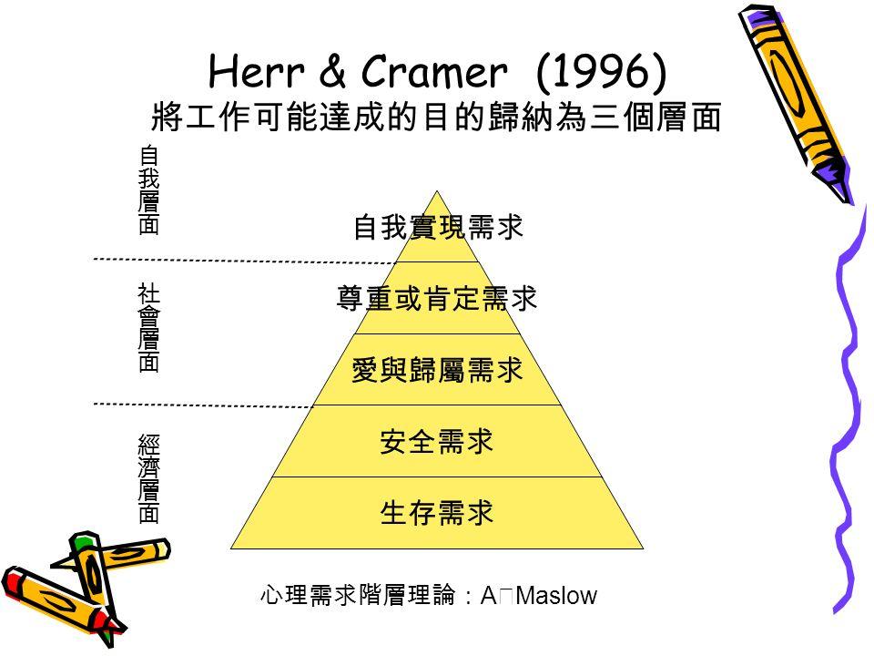 Herr & Cramer (1996) 將工作可能達成的目的歸納為三個層面 心理需求階層理論: A ‧ Maslow