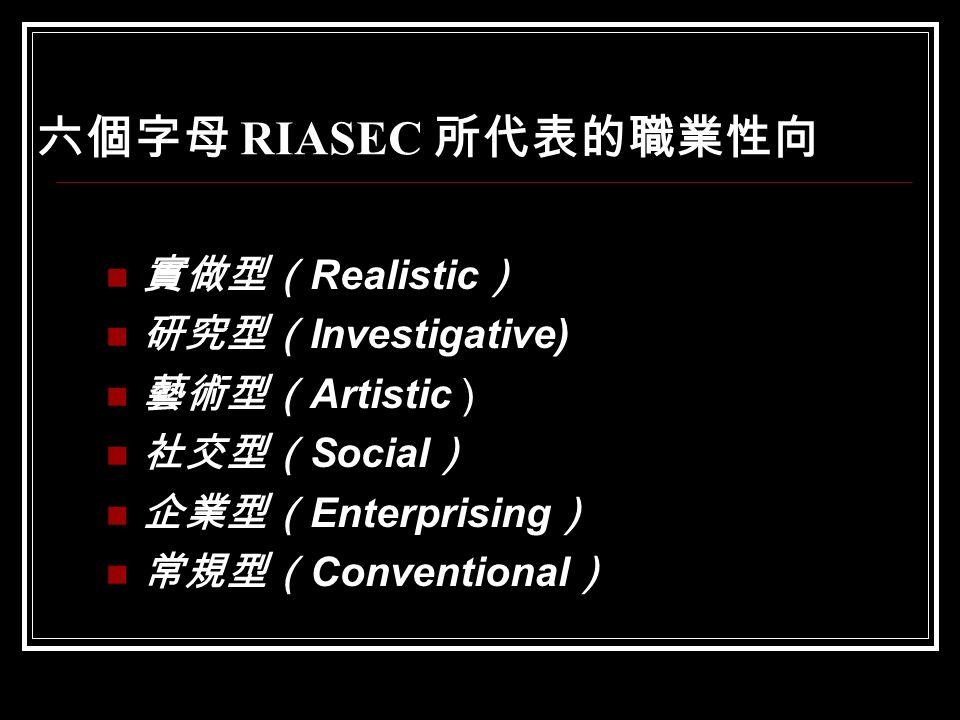 六個字母 RIASEC 所代表的職業性向 實做型( Realistic ) 研究型( Investigative) 藝術型( Artistic ) 社交型( Social ) 企業型( Enterprising ) 常規型( Conventional )