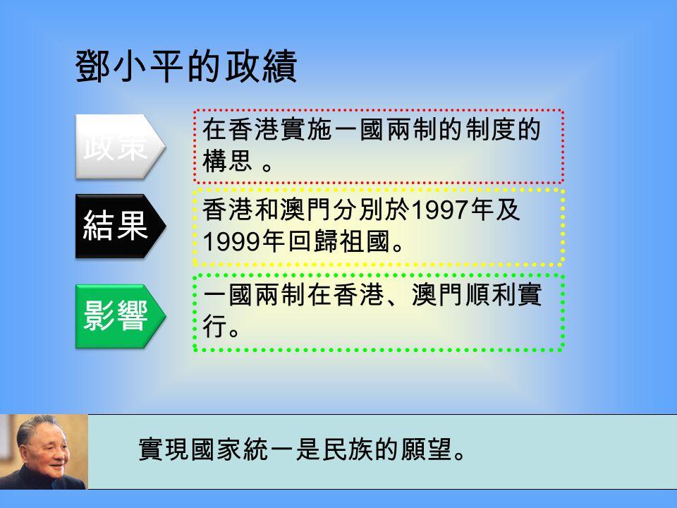 要創造一種環境,使拔尖人才能夠脫穎而出。 鄧小平的政績 恢復了全國大學統一入學考試 和重視科技發展。 高考讓中國大批有能青年有了 獲得普遍承認的機會,讓廣大 貧困家庭有了另一個改變命運 的途徑。 中國的科技發展一日千里。 政策 結果 影響
